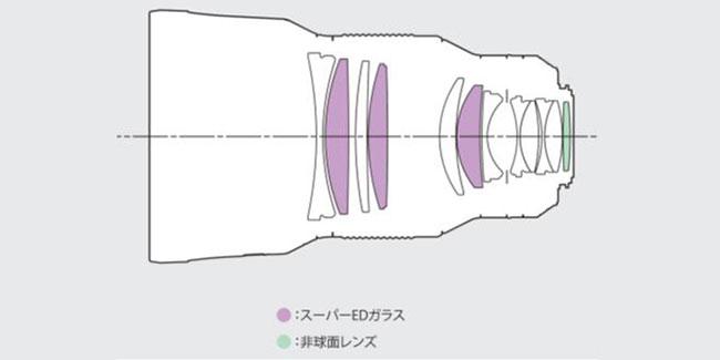 HD PENTAX-D FA★85 mm f/1,4ED SDM AW
