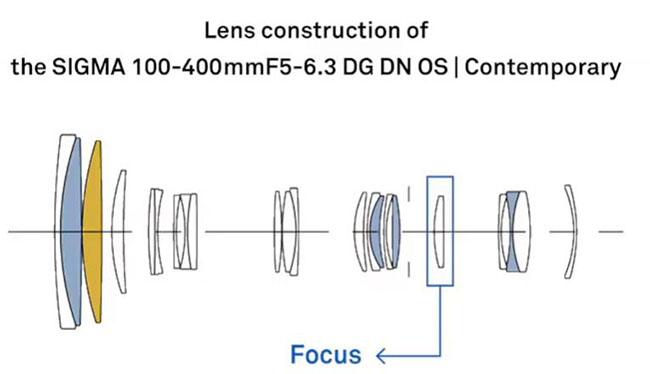 Sigma 100-400 mm f/5-6,3 DG DN OS