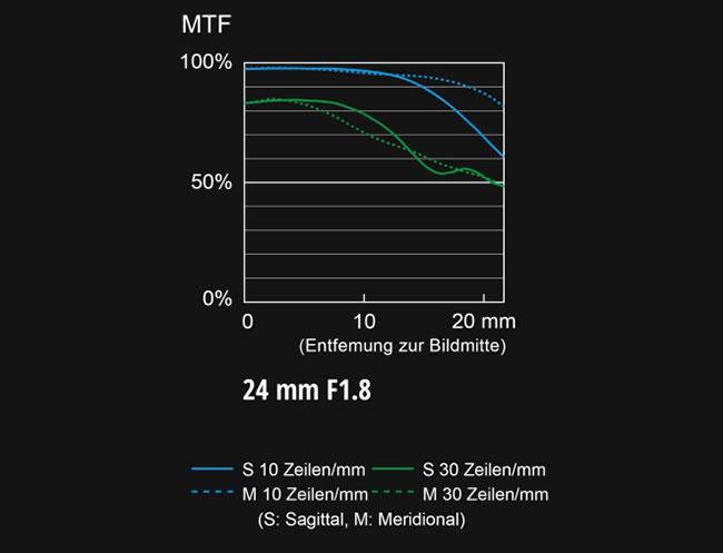 Lekki obiektyw Panasonic LUMIX S 24 mm f/1,8 (S-S24)